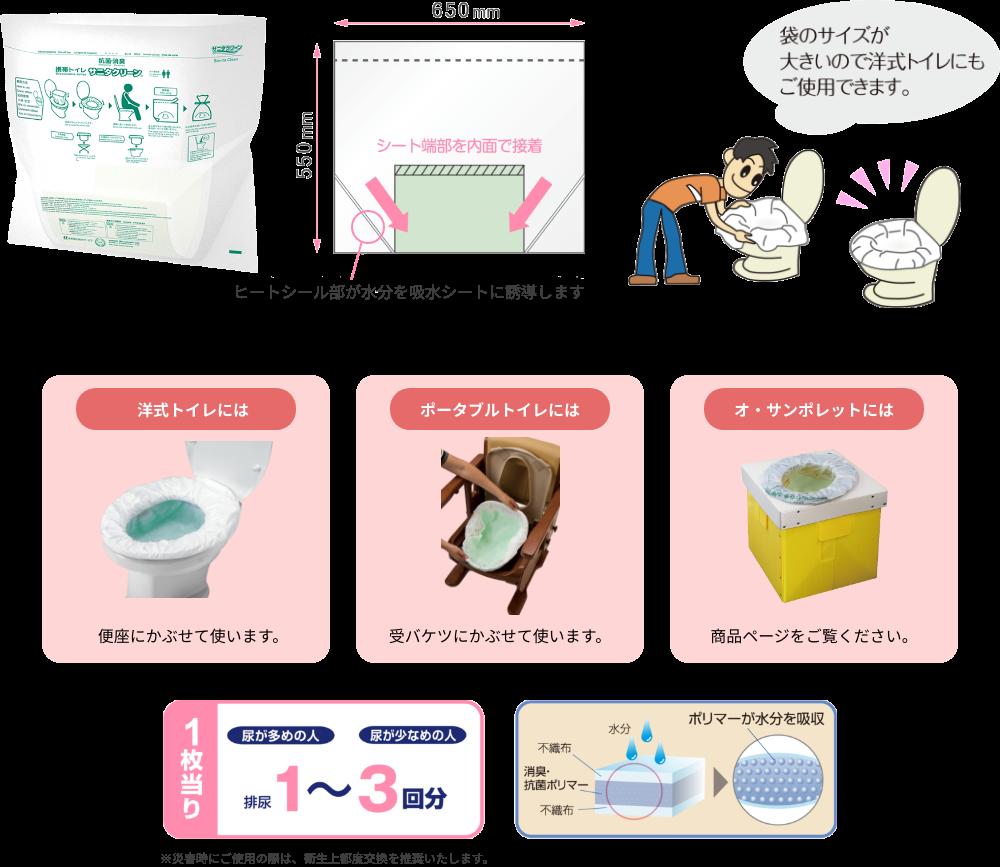 ヒートシール部が水分を吸水シートに誘導します 袋のサイズが大きいので洋式トイレにもご使用できます。 洋式トイレには便座にかぶせて使います。 ポータブルトイレには受バケツにかぶせて使います。 オ・サンポレットには商品ページをご覧ください。1枚当り排尿1~3回分
